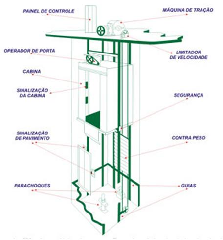 esquema-basico-elevadores